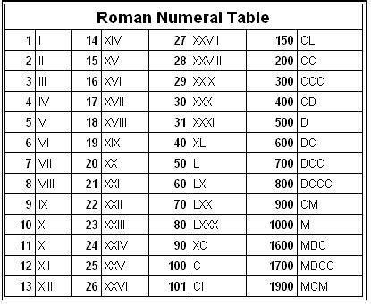Roman Numeral Chart 1 5000