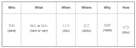 quiz questions japan basics of japanese asking questions goin japanesque