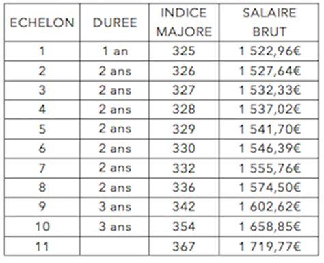 grille des salaires en pharmacie pour 2016 echelles c1 c2 c3 dans la fonction publique les
