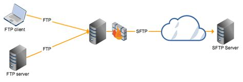 ftp forwarding forwarding files from ftp to sftp