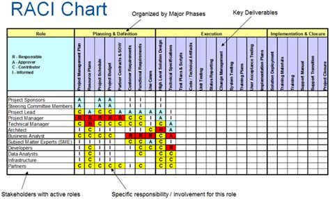 raci matrix template excel communication plan pm foundations