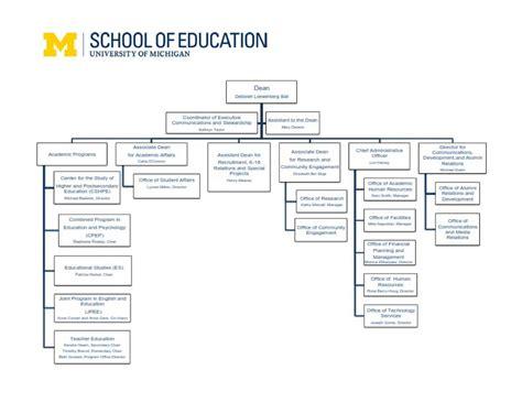 school organizational chart template organizational chart free create edit fill