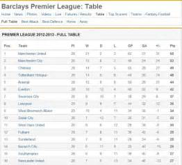 barclays premier league table 2008 to 2009