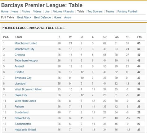 Premiership League Table by Supernova125 Premier League Winner Betting Odds