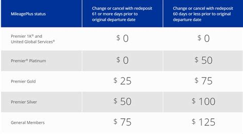 United Change Fee | united announces new award change fees limits on free