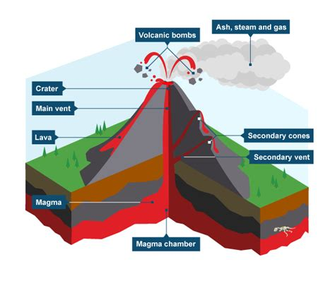 labeled volcano diagram parts eruption clipart physical geography pencil and in color