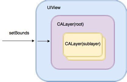 uiview layout event calayer tutorial for ios getting started