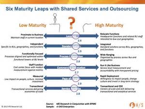 2014 shared services and outsourcing outlook part i it s