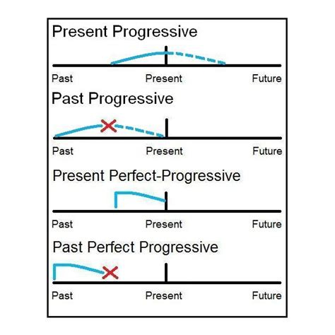 the pattern past continuous tense how to teach esl progressive tenses