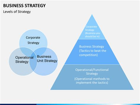 Strategic Business Unit Ppt For Mba by Business Strategy Powerpoint Template Sketchbubble