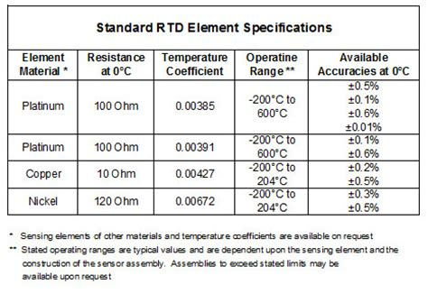 thermocouple resistance values resistance temperature detectors rtds thermo kinetics