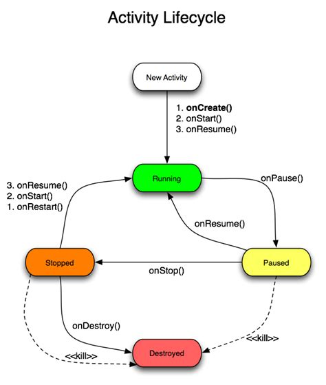 android activity lifecycle activity lifecycle1 png