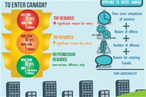 Traveling With A Criminal Record Infographics Fw Canada Canadian Immigration Lawyer Services Apply Fw Canada