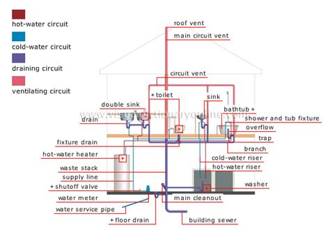 plumbing system cold water distribution pipe