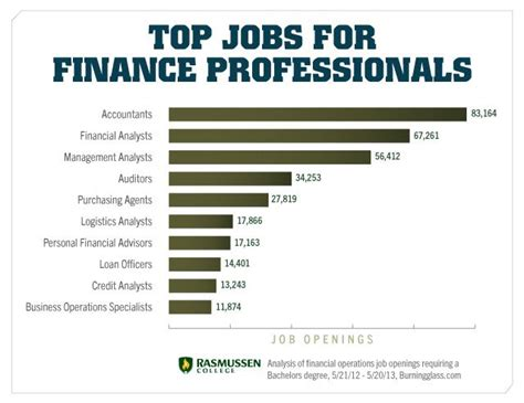 Best Mba Finance Career Paths by Pin By Moravian College Bookstore On College Degrees