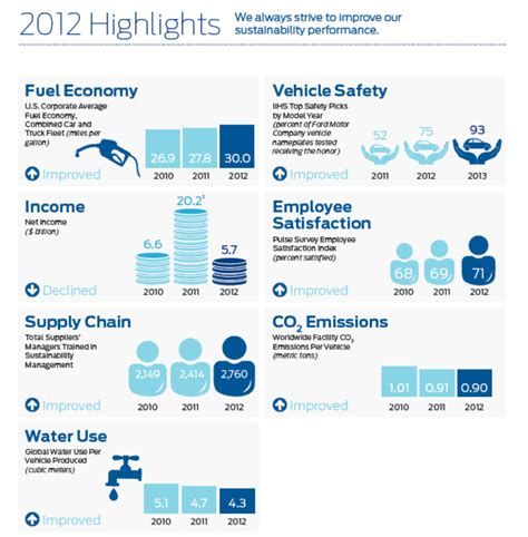Writing A Report On Sustainability by Csr Reporting 5 Reports From The Automotive Sector