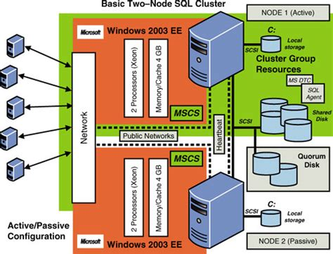 clustering in sql server 2008 with diagram sql 2012 cluster architecture diagram related keywords