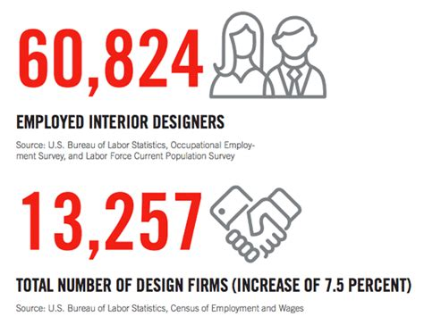interior design industry statistics asid reports news for industry 2015 2016 recovery