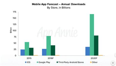 android to apple app apple vs android a comparative study 2017