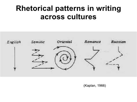 rhetorical pattern english six ways to teach culture effectively