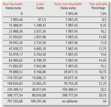 impuesto de sucesiones catalua 2016 el impuesto de sucesiones por comunidades aut 243 nomas