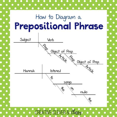 prepositional phrase diagram how to diagram sentences diagramming sentences guide