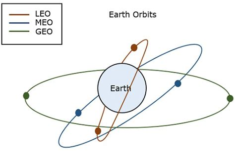 tutorialspoint union satellite communication earth orbit satellites