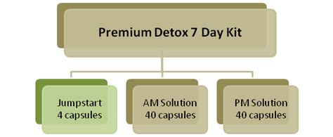 Premium Detox 7 Day by Premium Detox 7 Day Review Detox Marijuana Fast