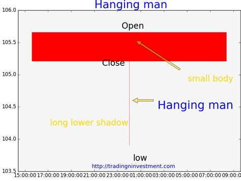 pattern formation strategies stock trading strategy for hanging man candlestick pattern