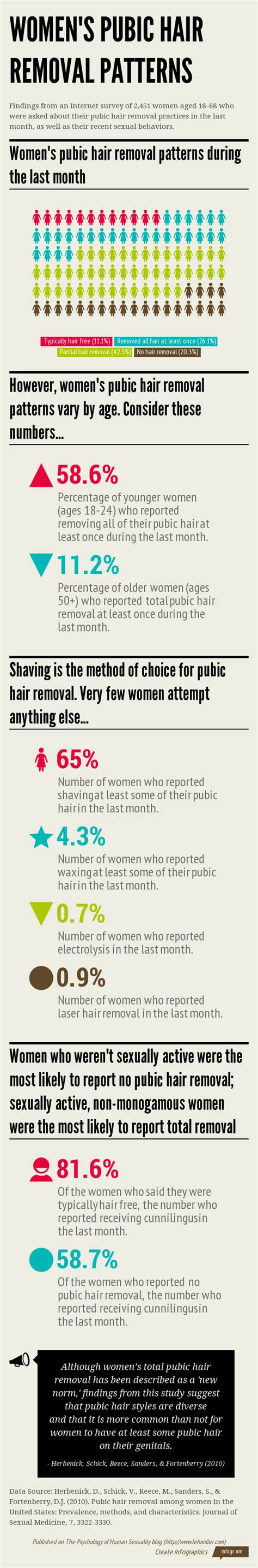pubic hair style survey women s pubic hair removal patterns infographic sex