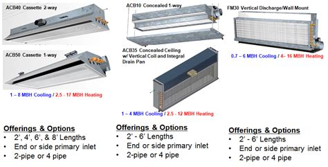 chilled beam induction units dadanco chilled beams a c systems inc