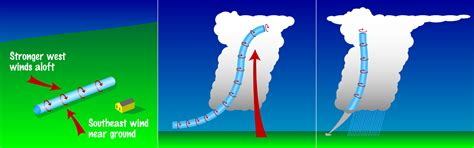 diagram of how a tornado forms how does a tornado form diagram wallpapers pictures