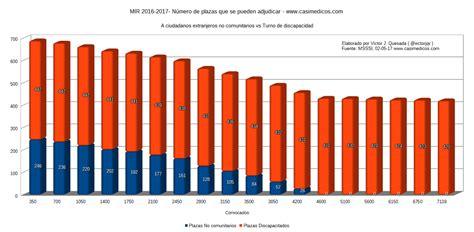 mir 2016 numero plazas solo quedan 420 plazas disponibles para la ultima semana