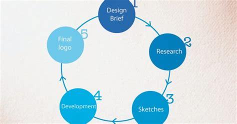 design brief adalah lagi lagilogo nota 1 proses asas pembentukan logo