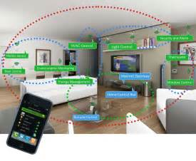 Smart Home Devices by All About The Fifth Play Smart Home And Smart Energy