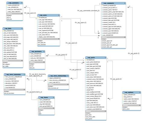 Wordpress Database Layout | wordpress database design hungred dot com