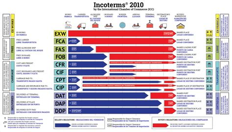 best seller significato incoterms in and and what they