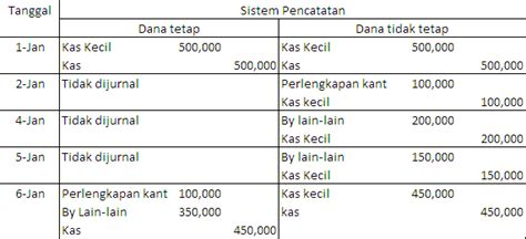 membuat jurnal untuk mencatat transaksi akuntansi smk n 1 negara kas kecil