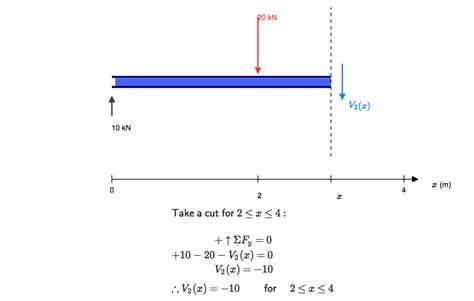 shear diagrams how to calculate shear diagrams skyciv