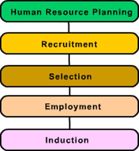 human resource planning process flowchart process overview