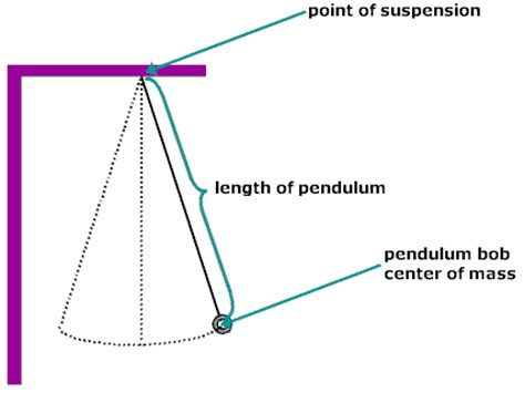 pendulum swing experiment pendulum swing experiment 28 images cinderella s ball