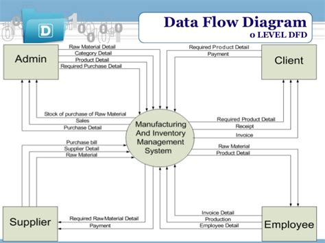 sales and inventory system data flow diagram manufacturing and sales management system
