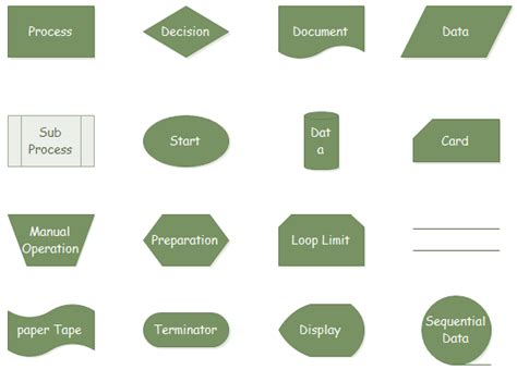 flowchart shapes meaning most used accounting flowchart symbols