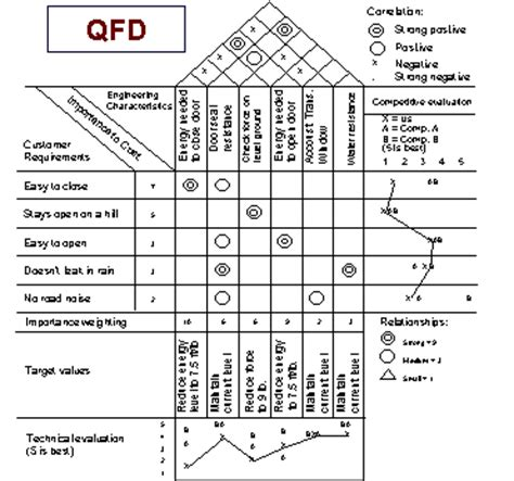 Home Structure Design Software Free Download what is qfd quality function deployment jyler