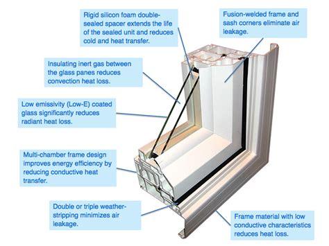 Sash Window Parts Window Anatomy Energy Efficient Windows West Coast Windows