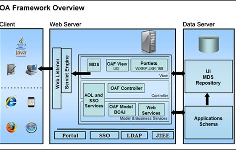 tutorial web based application oracle application framework tutorials learn oaf online
