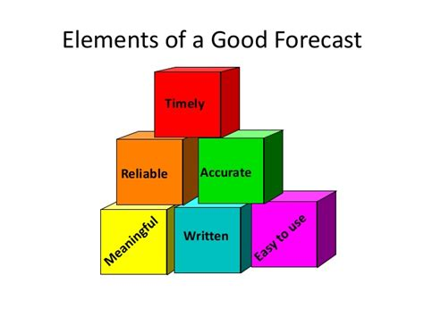 11 10 Forecasting Mba Lucky 7 by Mba Ii Pmom Unit 1 3 Forecasting A