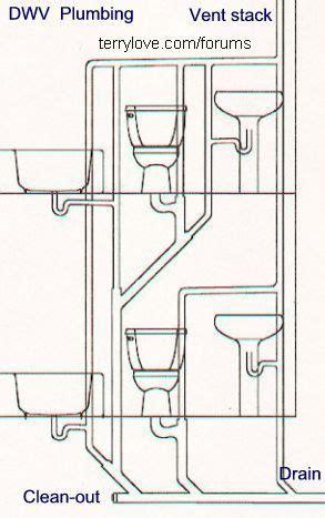 bathroom sink clogged past p trap bathroom sink clogged past p trap