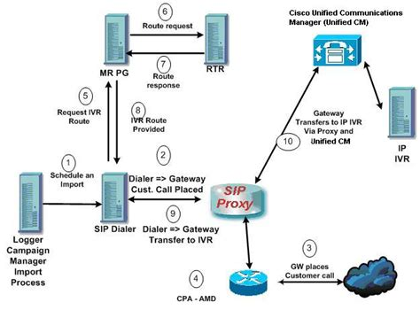 call center diagram 8 best images of call center architecture diagram voip