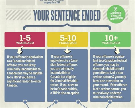 Conditional Discharge Criminal Record Check Criminally Inadmissible Infographic Dui Canada Entry